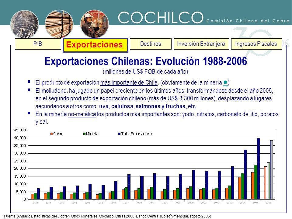 Exportaciones Chilenas: Evolución 1988-2006