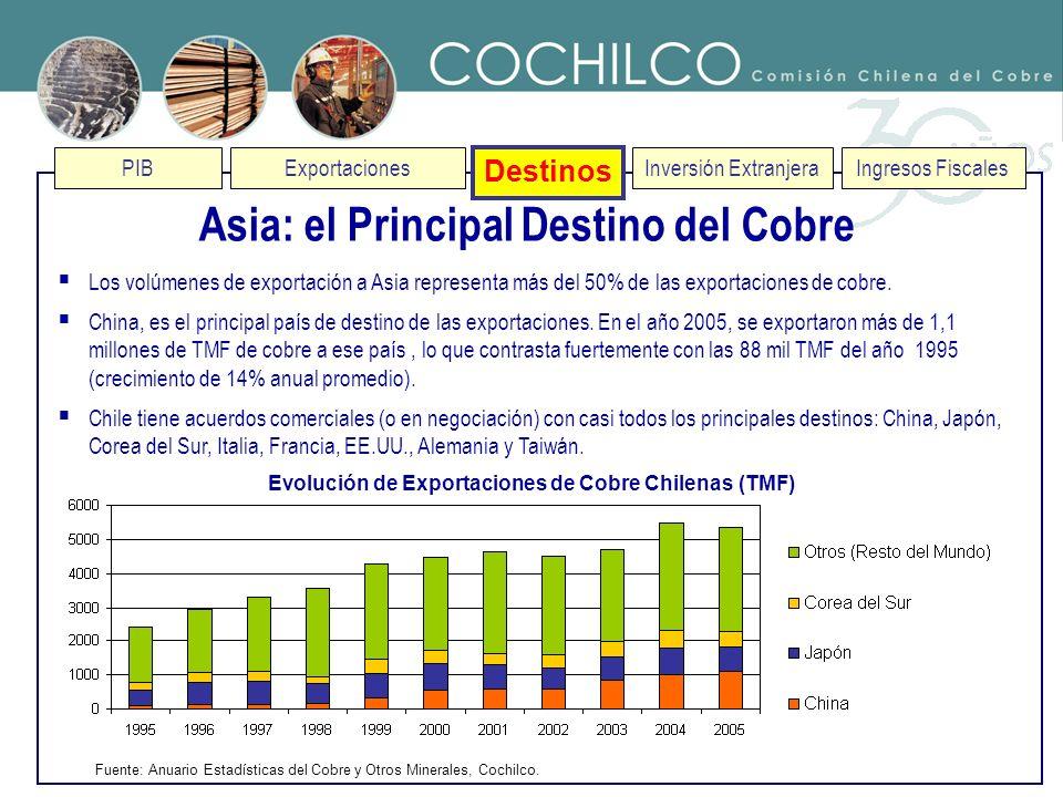 Asia: el Principal Destino del Cobre