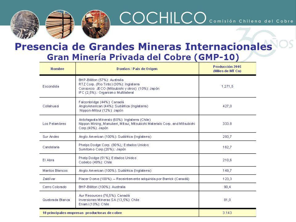 Presencia de Grandes Mineras Internacionales