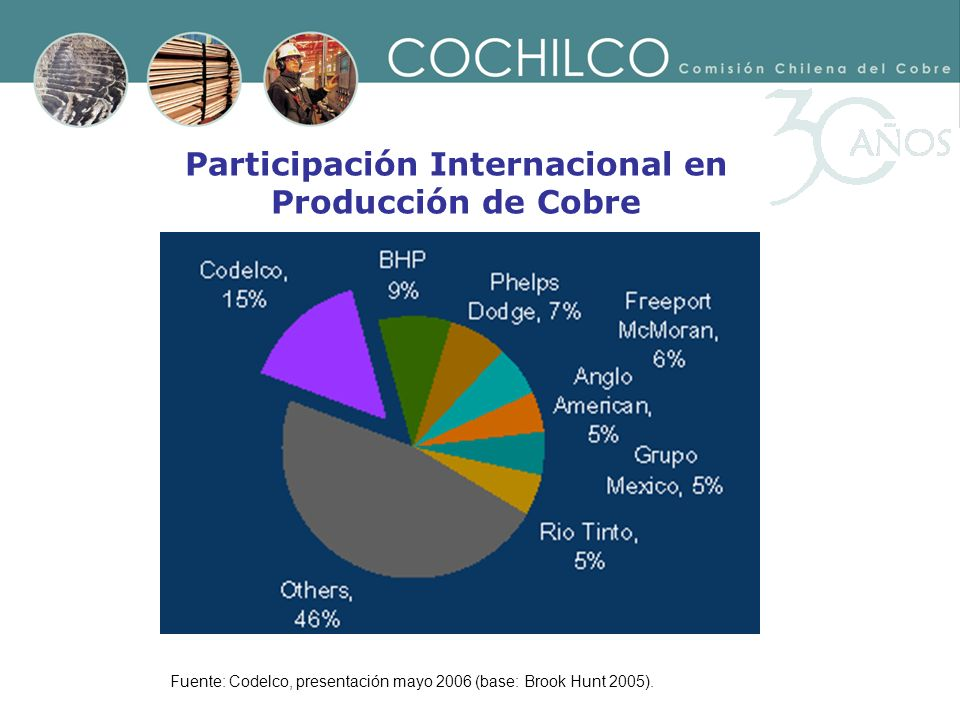 Participación Internacional en Producción de Cobre