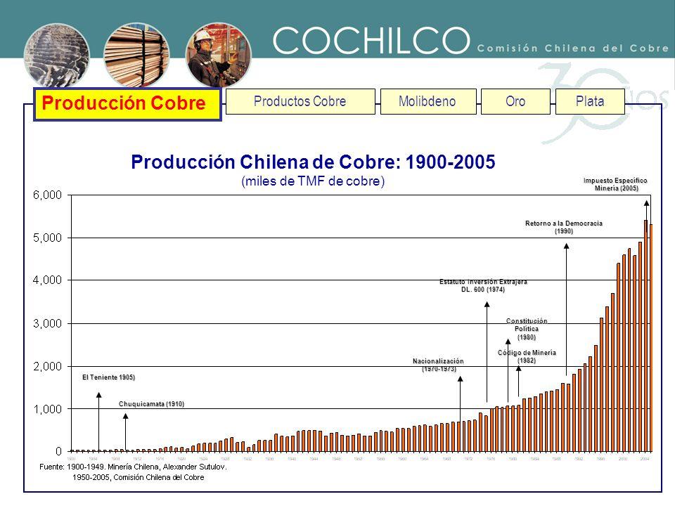 Producción Chilena de Cobre: 1900-2005