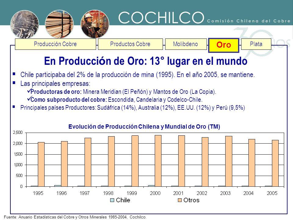 En Producción de Oro: 13° lugar en el mundo