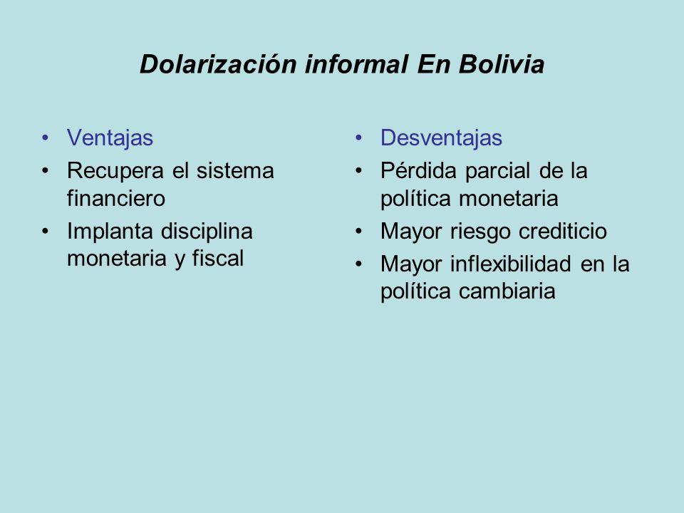 Dolarización informal En Bolivia