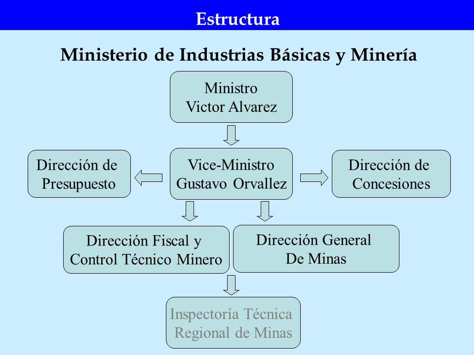 Ministerio de Industrias Básicas y Minería