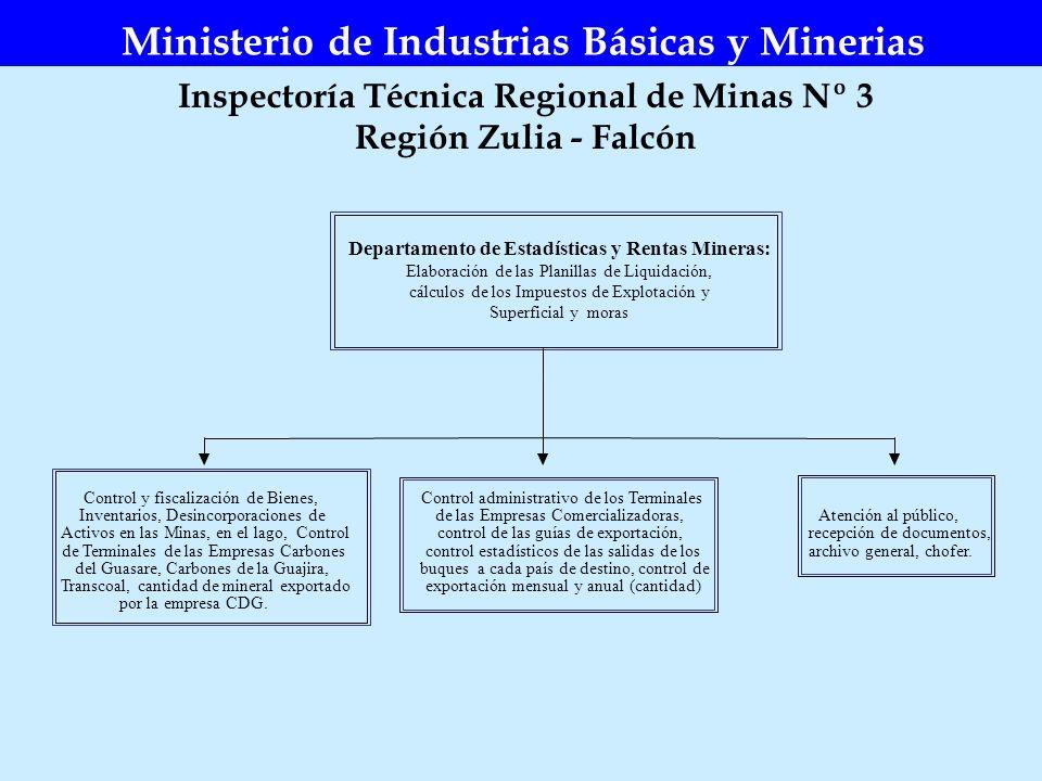 Ministerio de Industrias Básicas y Minerias