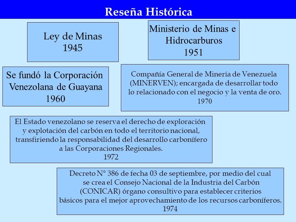 Reseña Histórica Ministerio de Minas e Ley de Minas Hidrocarburos 1945