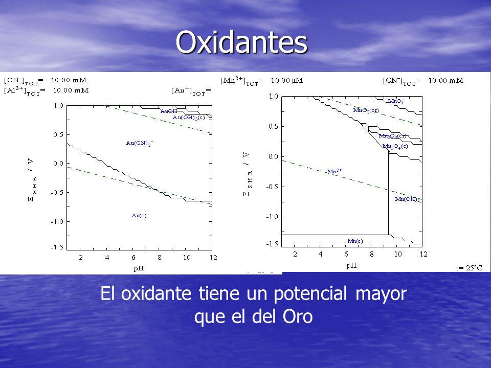 El oxidante tiene un potencial mayor que el del Oro