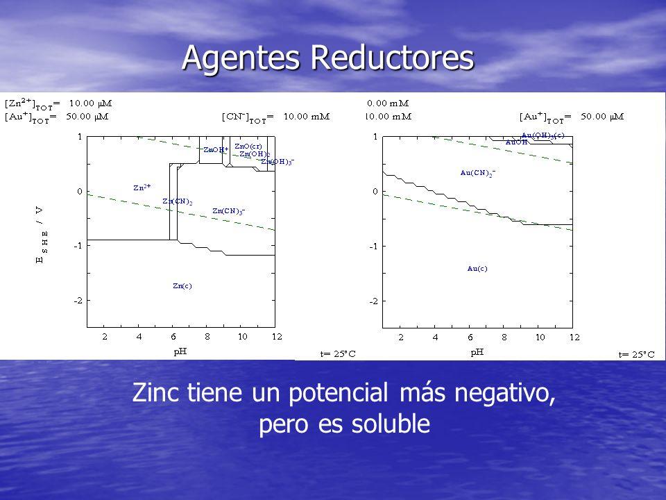 Zinc tiene un potencial más negativo, pero es soluble