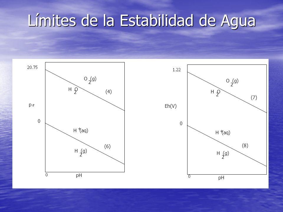 Límites de la Estabilidad de Agua