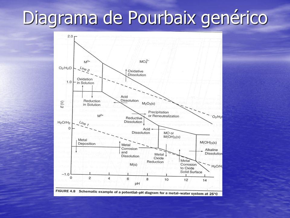Diagrama de Pourbaix genérico