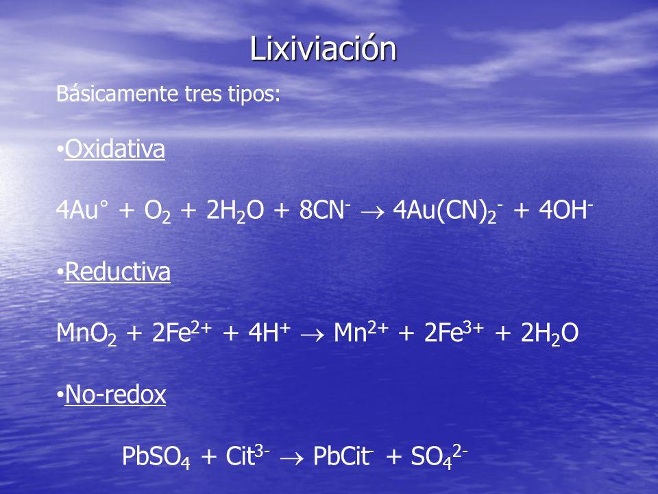 Lixiviación Oxidativa 4Au° + O2 + 2H2O + 8CN-  4Au(CN)2- + 4OH-