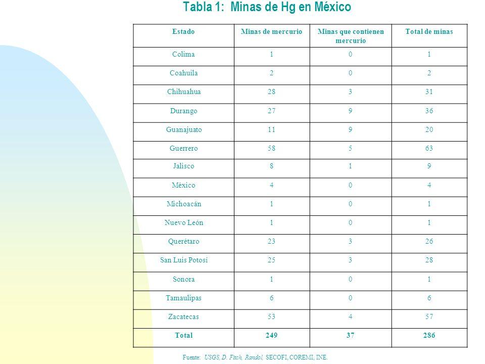 Tabla 1: Minas de Hg en México