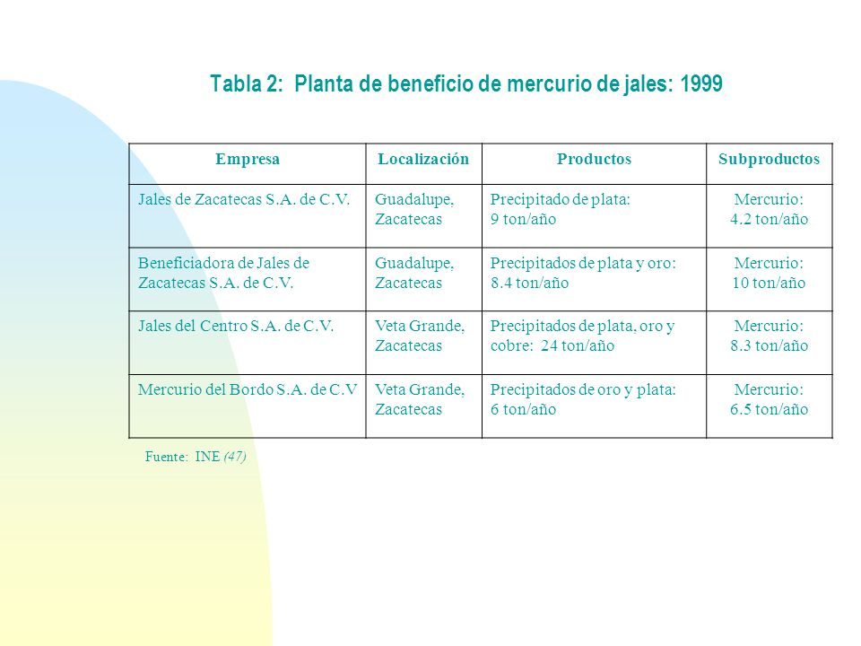 Tabla 2: Planta de beneficio de mercurio de jales: 1999
