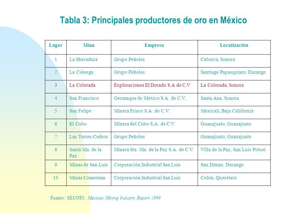 Tabla 3: Principales productores de oro en México