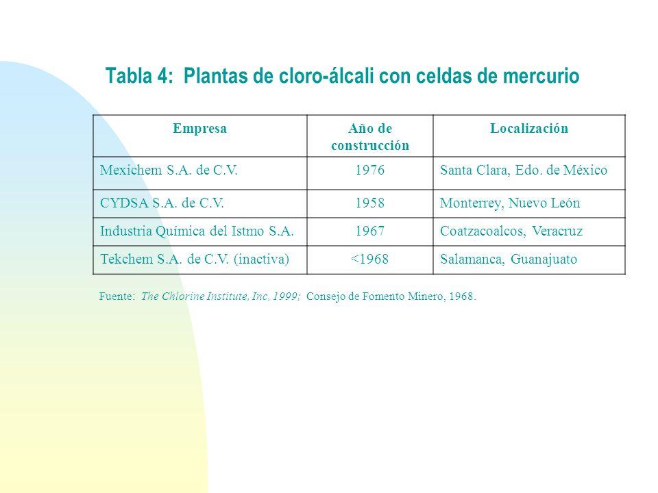 Tabla 4: Plantas de cloro-álcali con celdas de mercurio