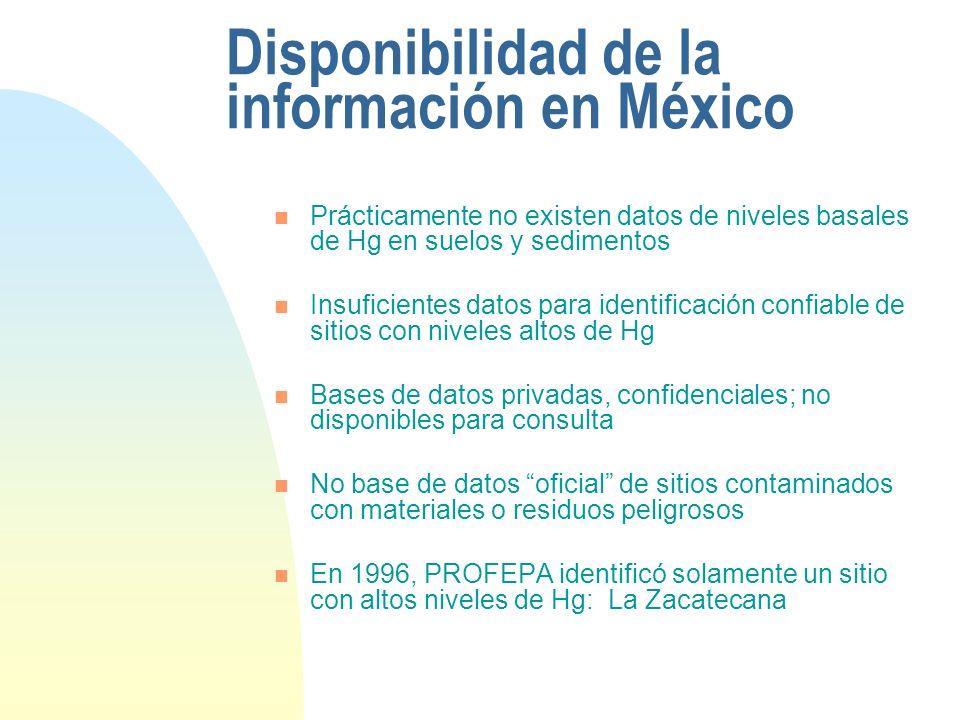 Disponibilidad de la información en México
