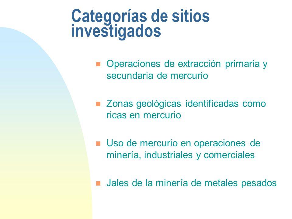 Categorías de sitios investigados