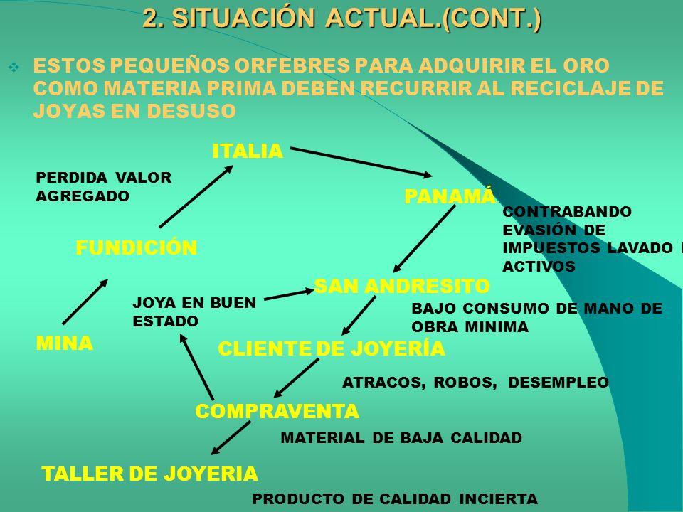 2. SITUACIÓN ACTUAL.(CONT.)