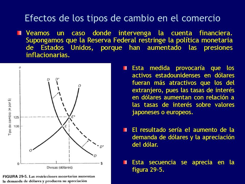 Efectos de los tipos de cambio en el comercio