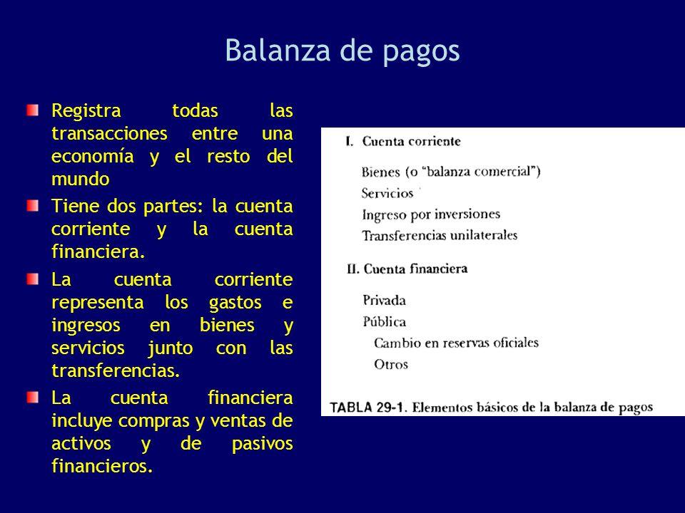 Balanza de pagos Registra todas las transacciones entre una economía y el resto del mundo.