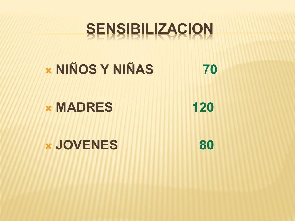 SENSIBILIZACION NIÑOS Y NIÑAS 70 MADRES 120 JOVENES 80