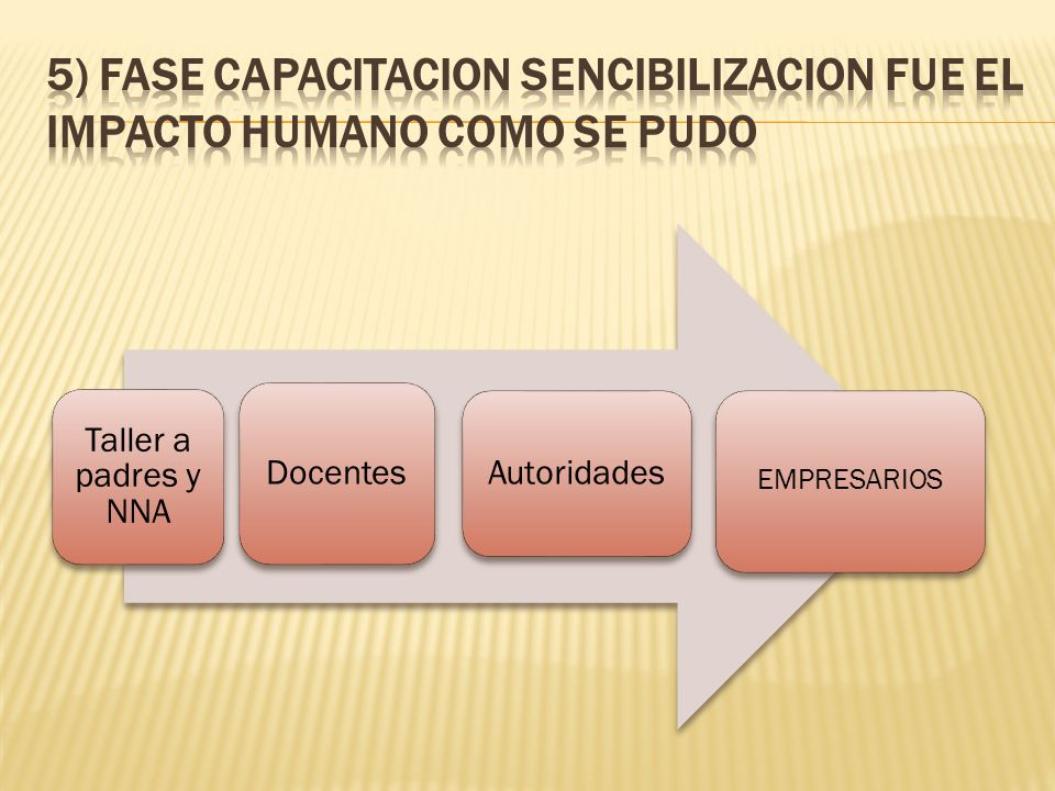 5) FASE CAPACITACION SENCIBILIZACION FUE EL IMPACTO HUMANO COMO SE PUDO