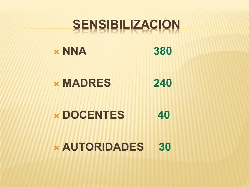 SENSIBILIZACION NNA 380. MADRES 240.