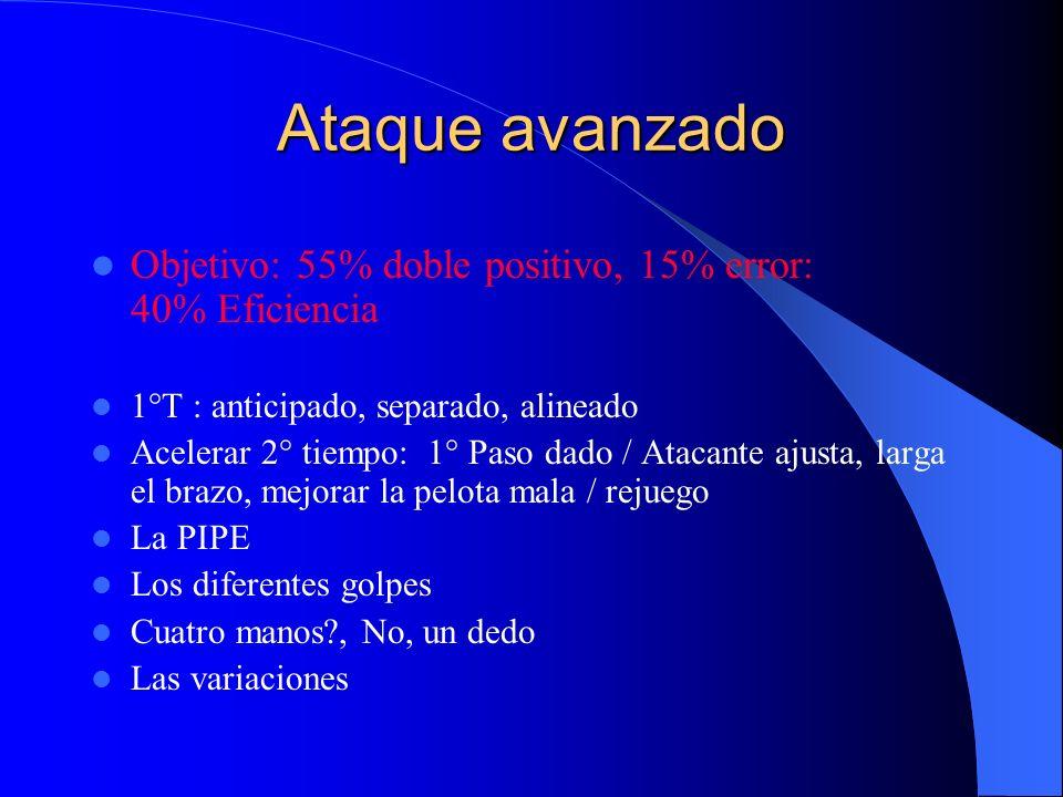 Ataque avanzado Objetivo: 55% doble positivo, 15% error: 40% Eficiencia. 1°T : anticipado, separado, alineado.