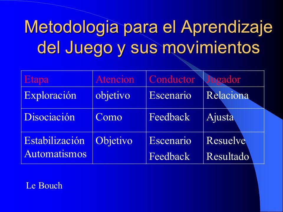 Metodologia para el Aprendizaje del Juego y sus movimientos