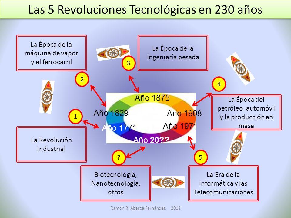 Las 5 Revoluciones Tecnológicas en 230 años