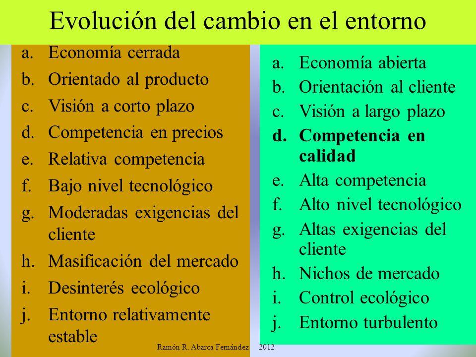 Evolución del cambio en el entorno