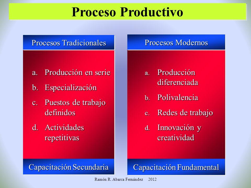 Proceso Productivo Producción en serie Especialización