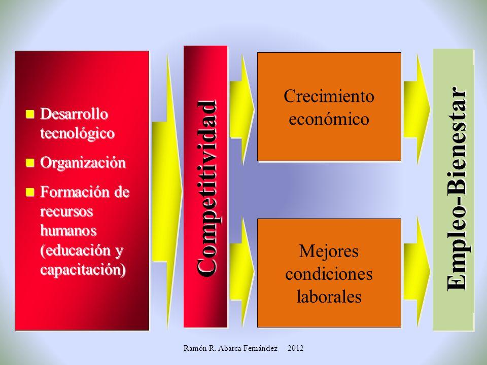 Competitividad Empleo-Bienestar