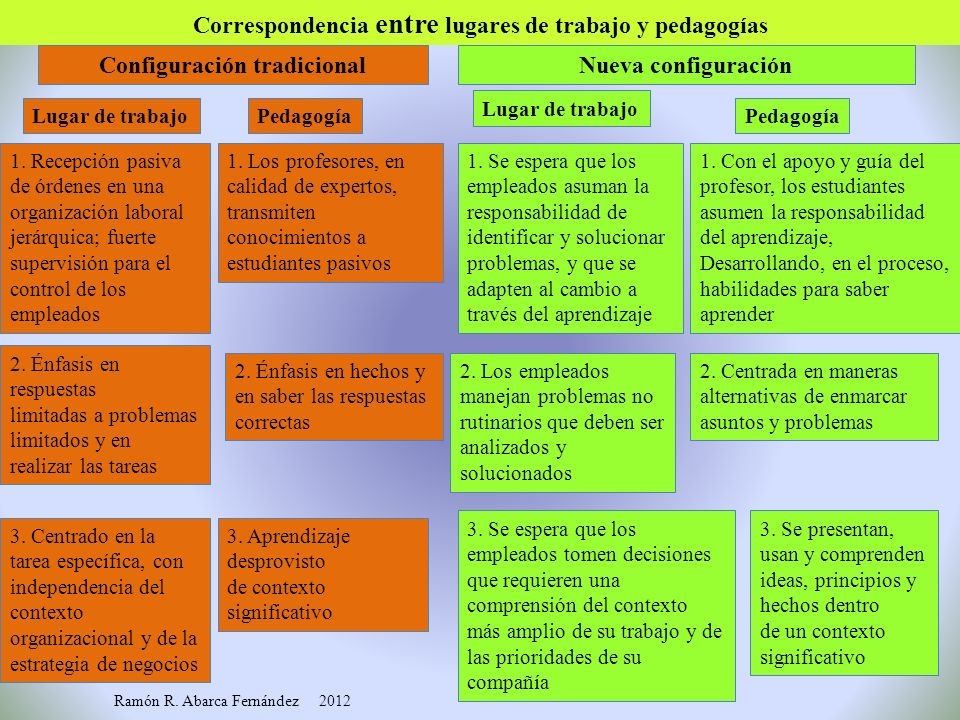 Correspondencia entre lugares de trabajo y pedagogías