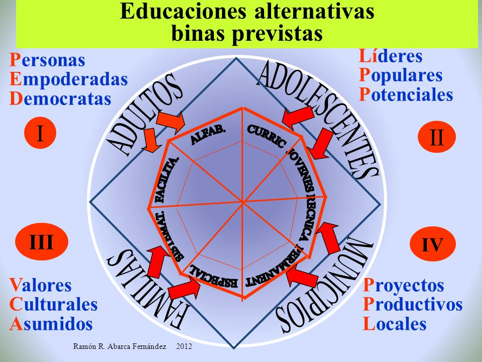 Educaciones alternativas binas previstas