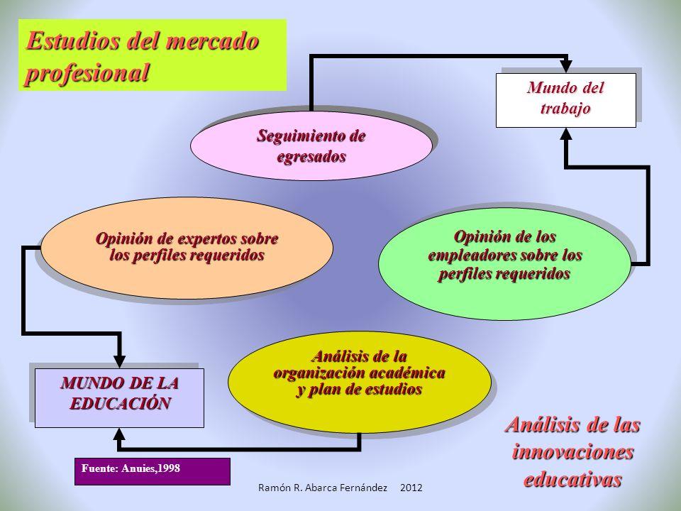 Estudios del mercado profesional