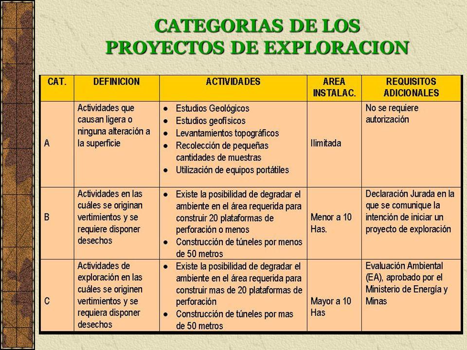 CATEGORIAS DE LOS PROYECTOS DE EXPLORACION