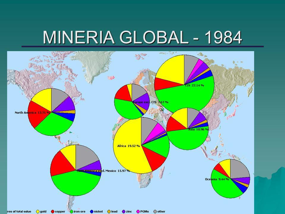 MINERIA GLOBAL - 1984