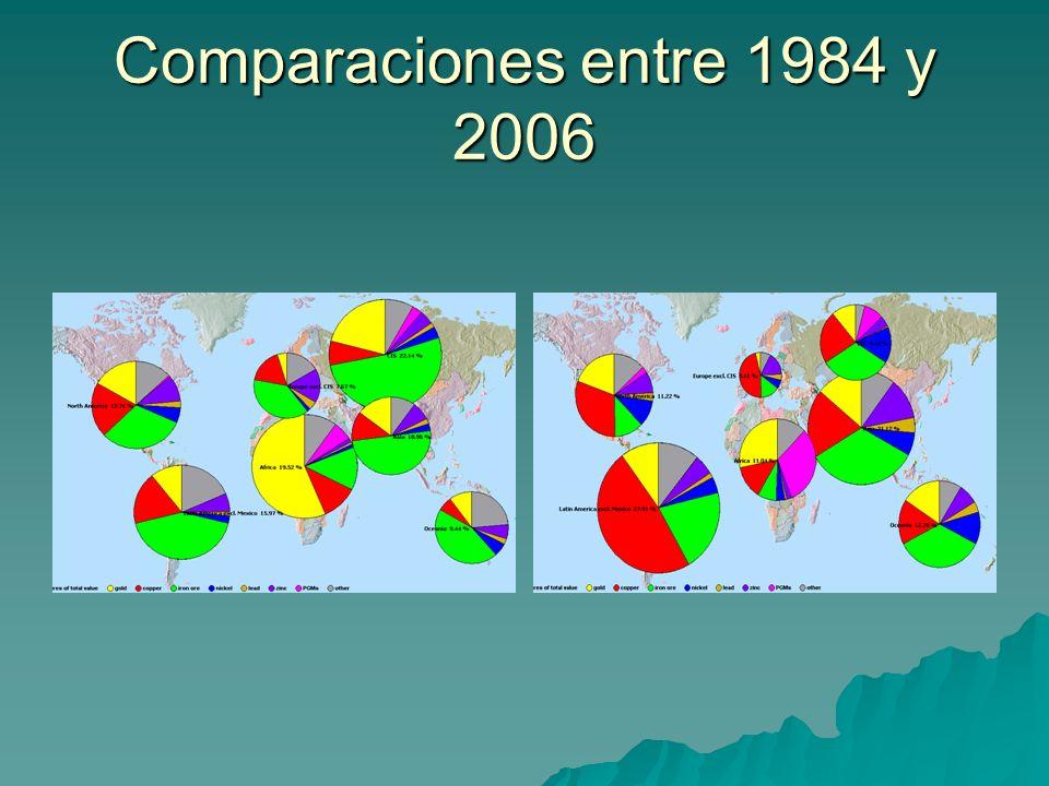 Comparaciones entre 1984 y 2006