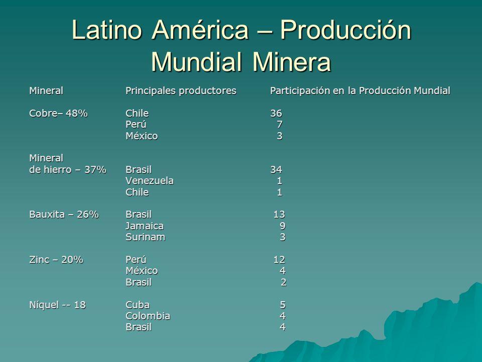 Latino América – Producción Mundial Minera