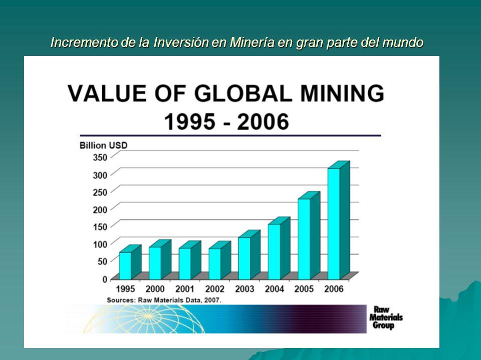 Incremento de la Inversión en Minería en gran parte del mundo