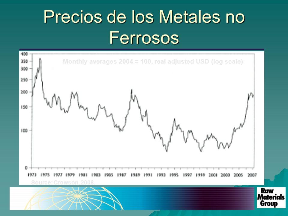 Precios de los Metales no Ferrosos