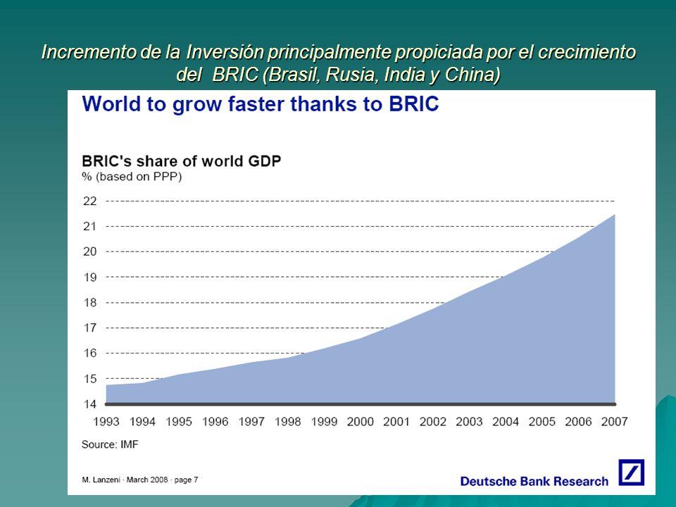 Incremento de la Inversión principalmente propiciada por el crecimiento del BRIC (Brasil, Rusia, India y China)