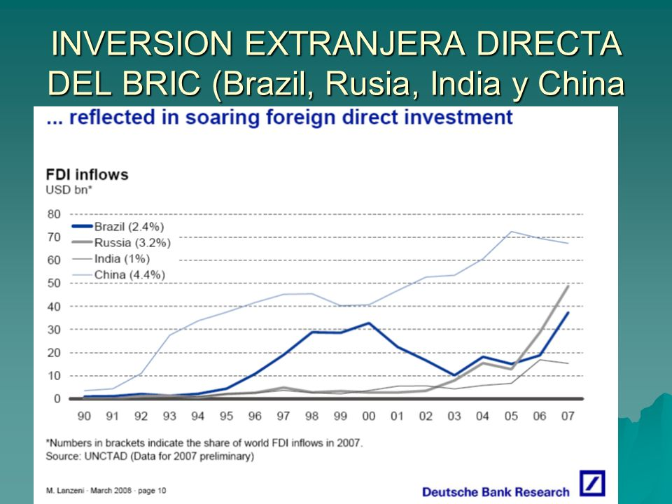 INVERSION EXTRANJERA DIRECTA DEL BRIC (Brazil, Rusia, India y China