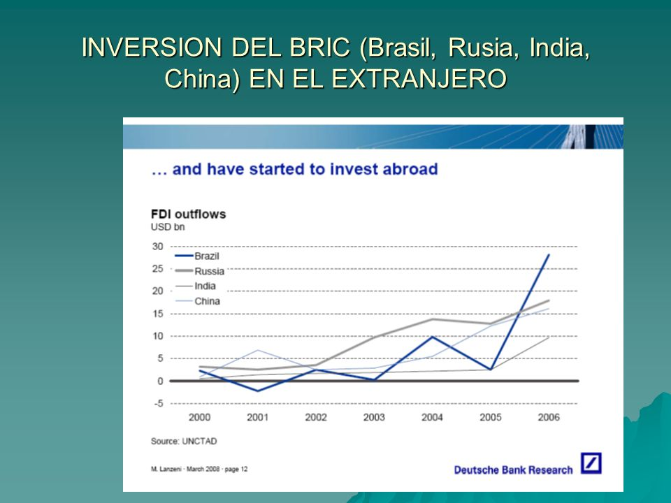 INVERSION DEL BRIC (Brasil, Rusia, India, China) EN EL EXTRANJERO