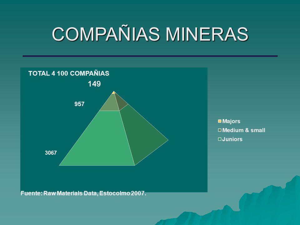 COMPAÑIAS MINERAS TOTAL 4 100 COMPAÑIAS