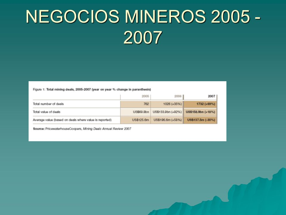NEGOCIOS MINEROS 2005 - 2007