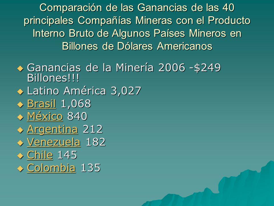 Comparación de las Ganancias de las 40 principales Compañías Mineras con el Producto Interno Bruto de Algunos Países Mineros en Billones de Dólares Americanos