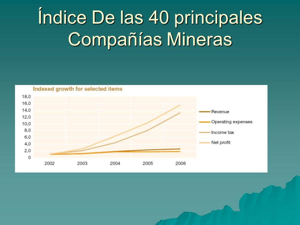 Índice De las 40 principales Compañías Mineras