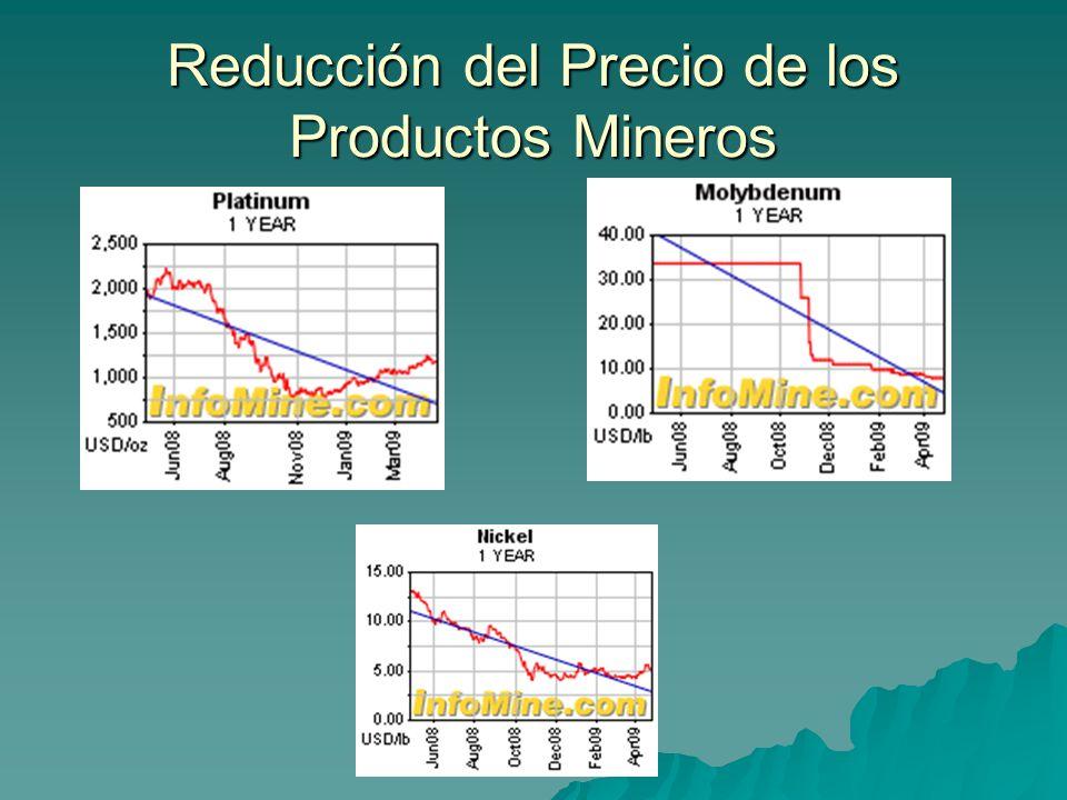 Reducción del Precio de los Productos Mineros